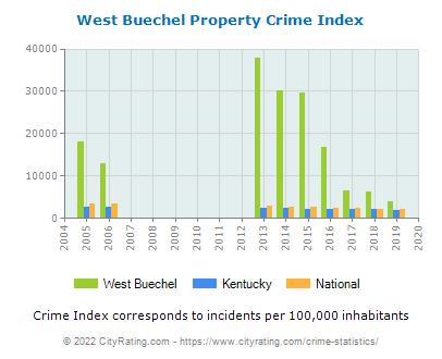 West Buechel Property Crime vs. State and National Per Capita