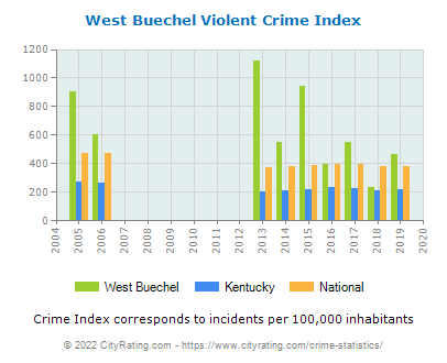 West Buechel Violent Crime vs. State and National Per Capita