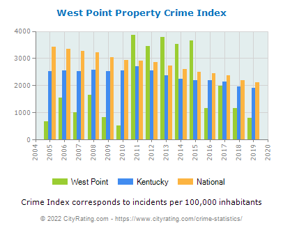 West Point Property Crime vs. State and National Per Capita