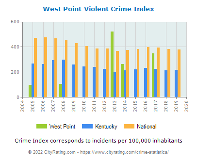 West Point Violent Crime vs. State and National Per Capita