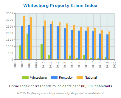 Whitesburg Property Crime vs. State and National Per Capita