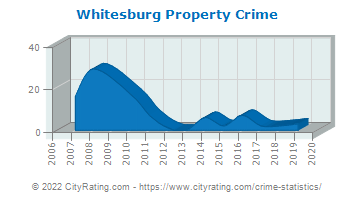 Whitesburg Property Crime