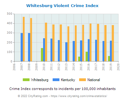 Whitesburg Violent Crime vs. State and National Per Capita