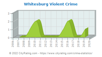Whitesburg Violent Crime