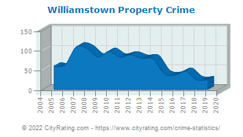 Williamstown Property Crime