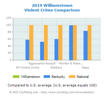 Williamstown Violent Crime vs. State and National Comparison