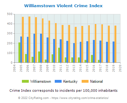 Williamstown Violent Crime vs. State and National Per Capita