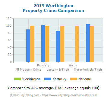 Worthington Property Crime vs. State and National Comparison