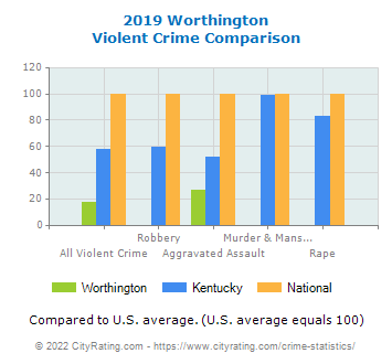 Worthington Violent Crime vs. State and National Comparison