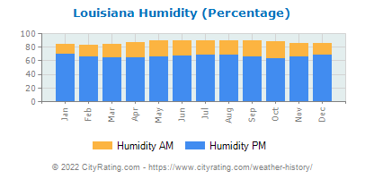 Louisiana Relative Humidity