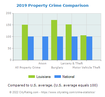 Louisiana Property Crime vs. National Comparison