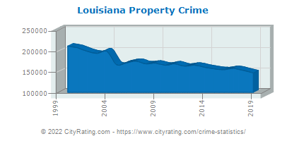 Louisiana Property Crime