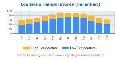 Louisiana Average Temperatures