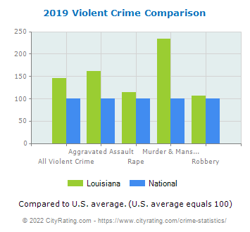 Louisiana Violent Crime vs. National Comparison