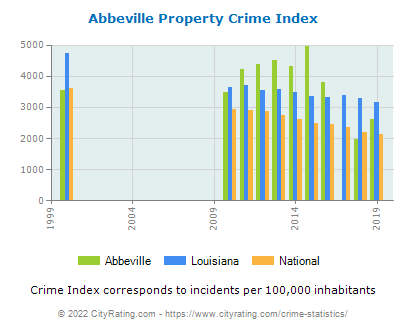 Abbeville Property Crime vs. State and National Per Capita