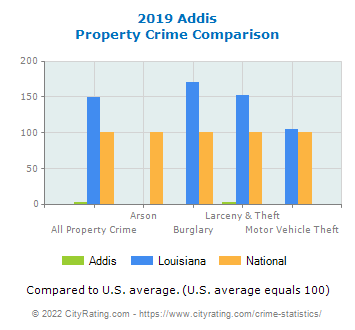 Addis Property Crime vs. State and National Comparison