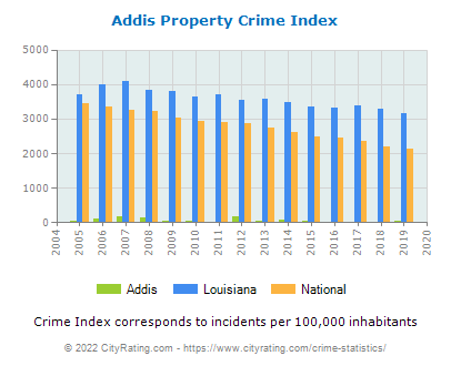 Addis Property Crime vs. State and National Per Capita