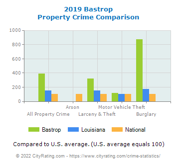 Bastrop Property Crime vs. State and National Comparison