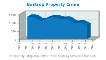 Bastrop Property Crime