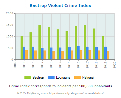 Bastrop Violent Crime vs. State and National Per Capita