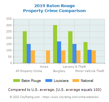 Baton Rouge Property Crime vs. State and National Comparison