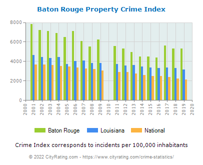 Baton Rouge Property Crime vs. State and National Per Capita
