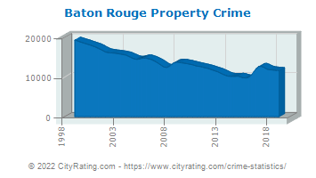 Baton Rouge Property Crime