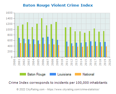 Baton Rouge Violent Crime vs. State and National Per Capita
