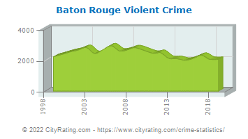 Baton Rouge Crime Statistics: Louisiana (LA) - CityRating com