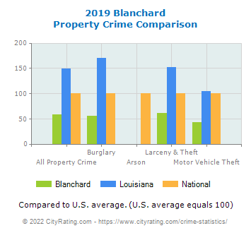 Blanchard Property Crime vs. State and National Comparison