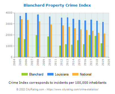 Blanchard Property Crime vs. State and National Per Capita