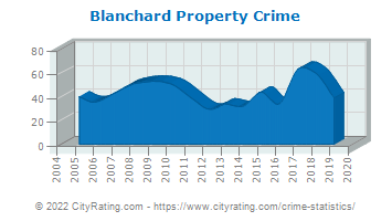 Blanchard Property Crime