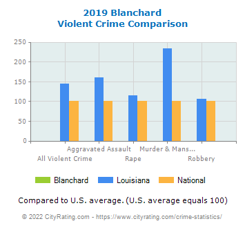 Blanchard Violent Crime vs. State and National Comparison