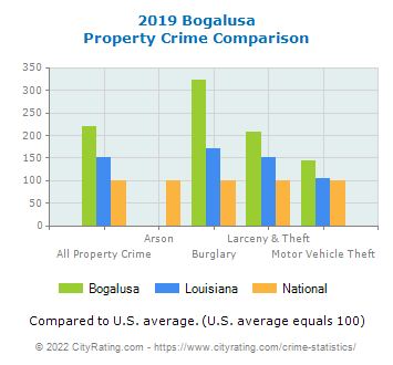Bogalusa Property Crime vs. State and National Comparison