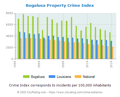 Bogalusa Property Crime vs. State and National Per Capita