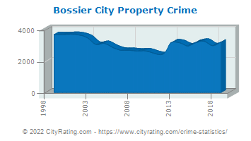 Bossier City Property Crime
