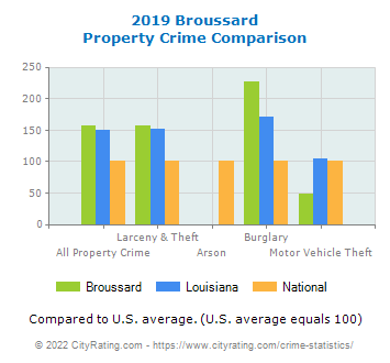 Broussard Property Crime vs. State and National Comparison