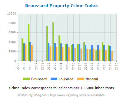 Broussard Property Crime vs. State and National Per Capita