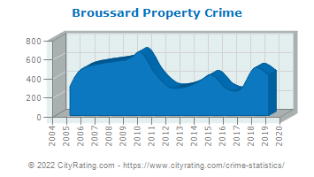 Broussard Property Crime