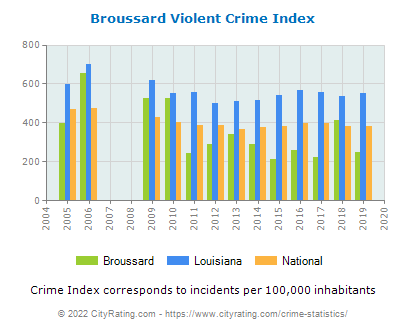 Broussard Violent Crime vs. State and National Per Capita