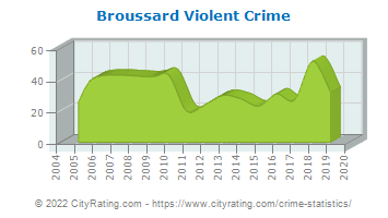 Broussard Violent Crime