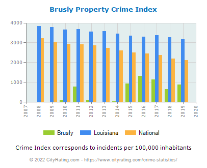Brusly Property Crime vs. State and National Per Capita