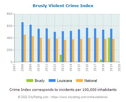 Brusly Violent Crime vs. State and National Per Capita