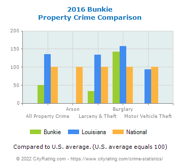 Bunkie Property Crime vs. State and National Comparison