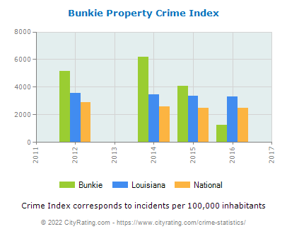 Bunkie Property Crime vs. State and National Per Capita