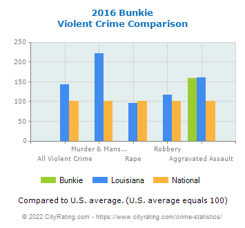 Bunkie Violent Crime vs. State and National Comparison