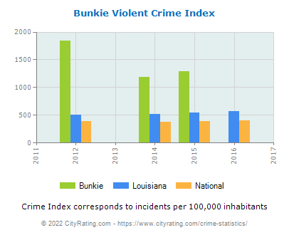 Bunkie Violent Crime vs. State and National Per Capita