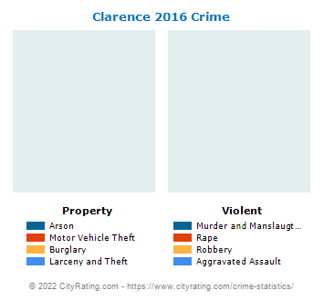 Clarence Crime 2016