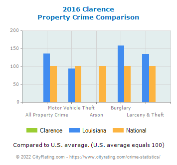 Clarence Property Crime vs. State and National Comparison