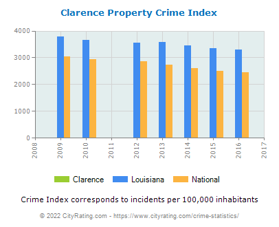 Clarence Property Crime vs. State and National Per Capita